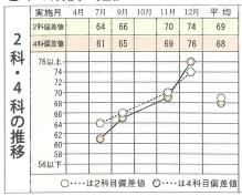 △△ちゃんの成績01