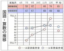 △△ちゃんの成績02