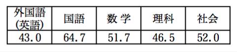 県入試平均点
